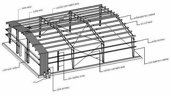 khung thép nhà kho nhà tiền chế làm mái tôn nhà tiền chế 0368115251
